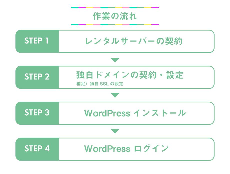 レンタルサーバーの契約→独自ドメインの契約・設定→独自SSLの設定→WordPressインストール→WordPressログイン・サイトアドレスの変更
